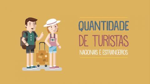 Categorização dos municípios turísticos do Brasil